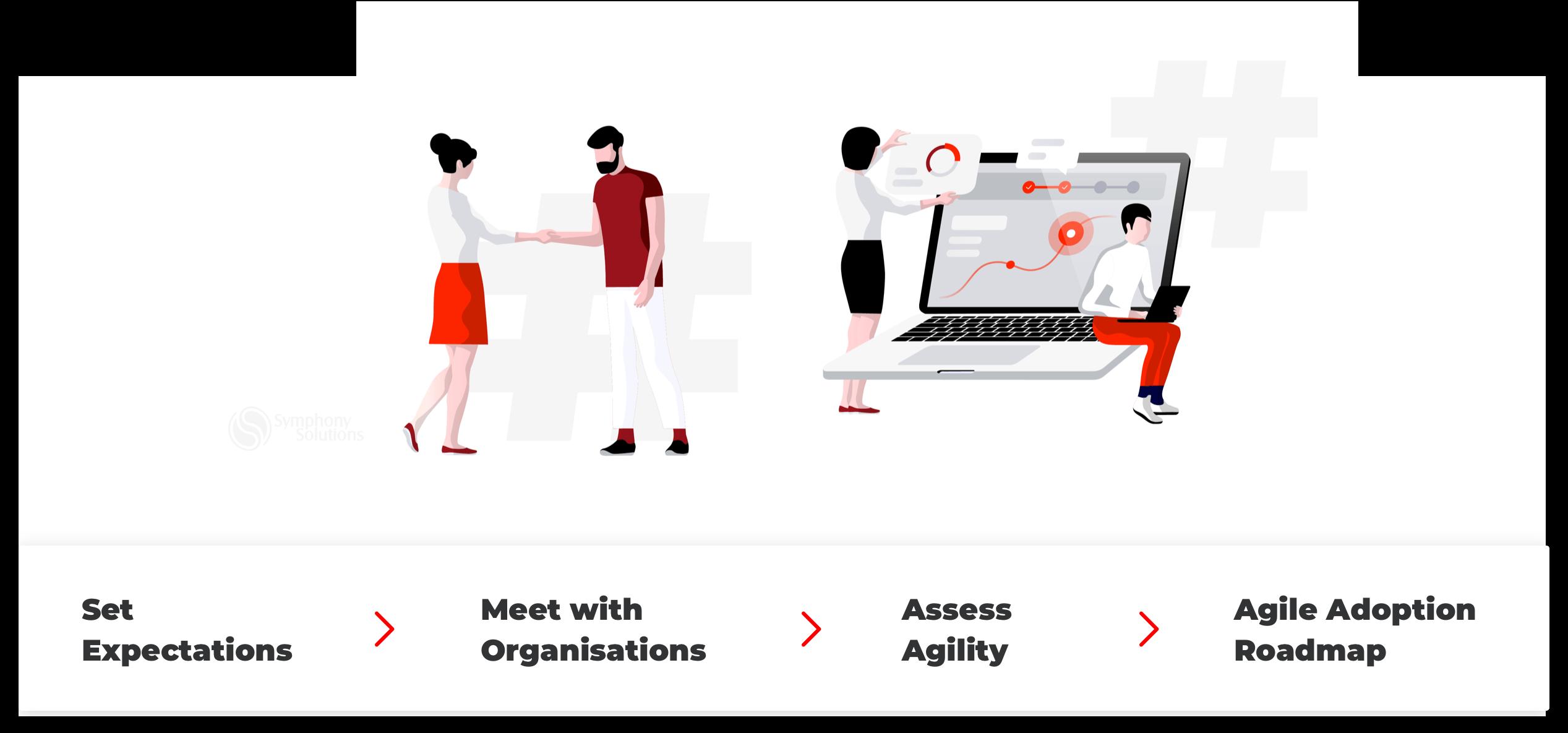 agile assessment process