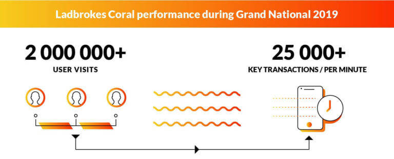 Ladbrokes Coral performance during Grand National 2019