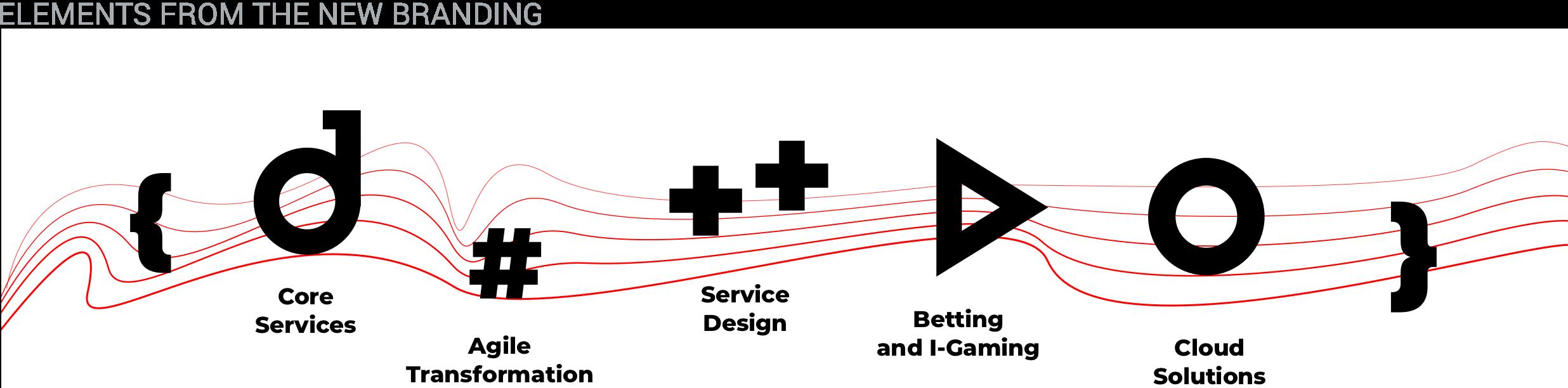 Symphony Solutions Digital Services