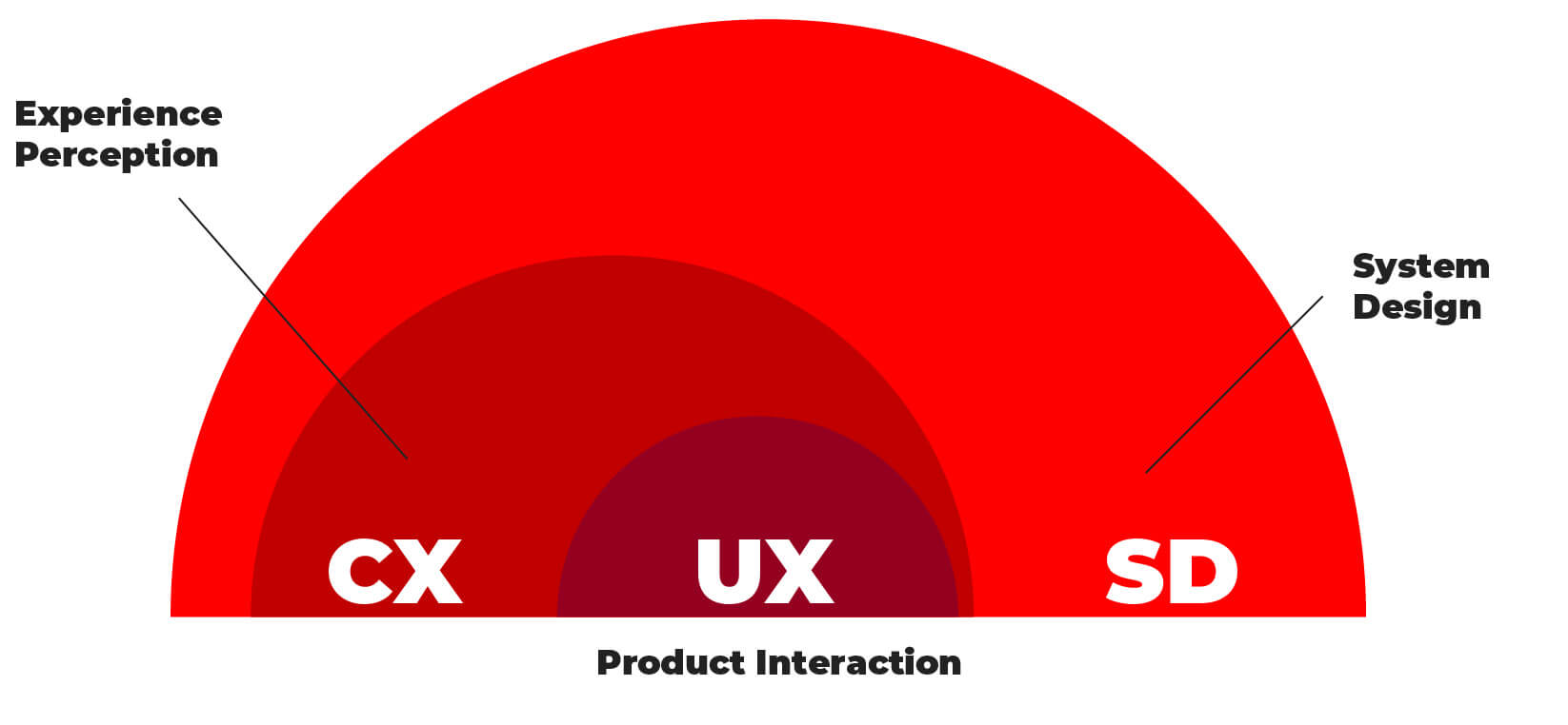 Service Design Thinking vs User Experience