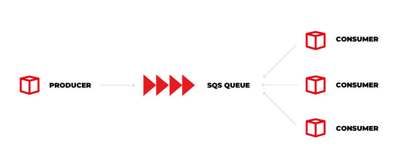 Serverless architecture: how Amazon Simple Queue Service works