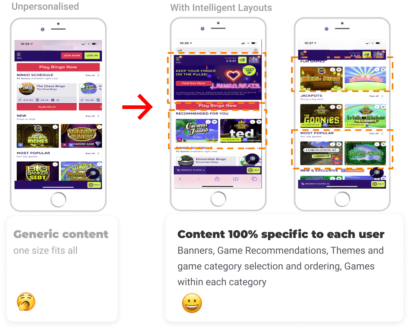 content personalisation in igaming