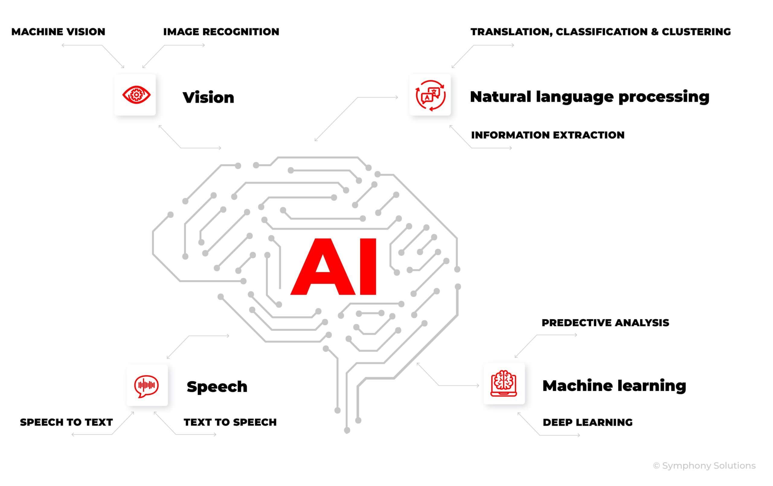 Artificial Intelligence services for business