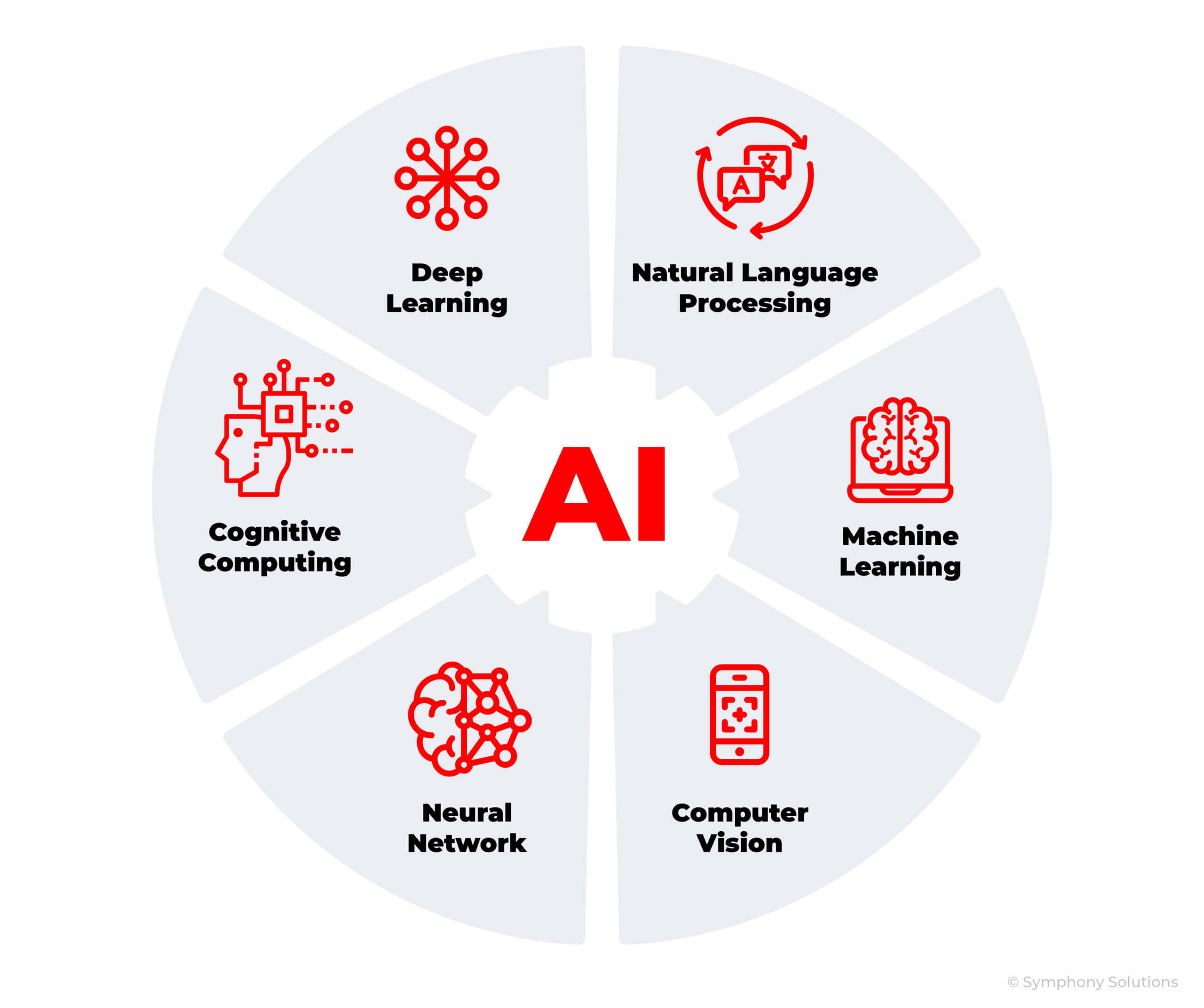 Artificial Intelligence system components