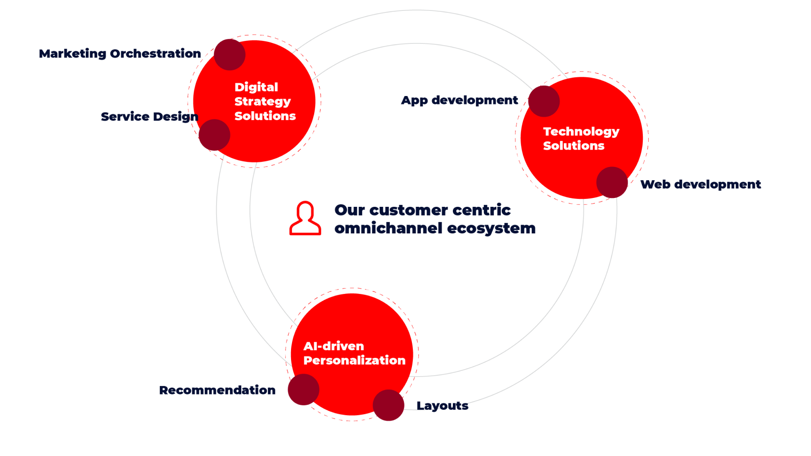 customer centric omnicahannel approach