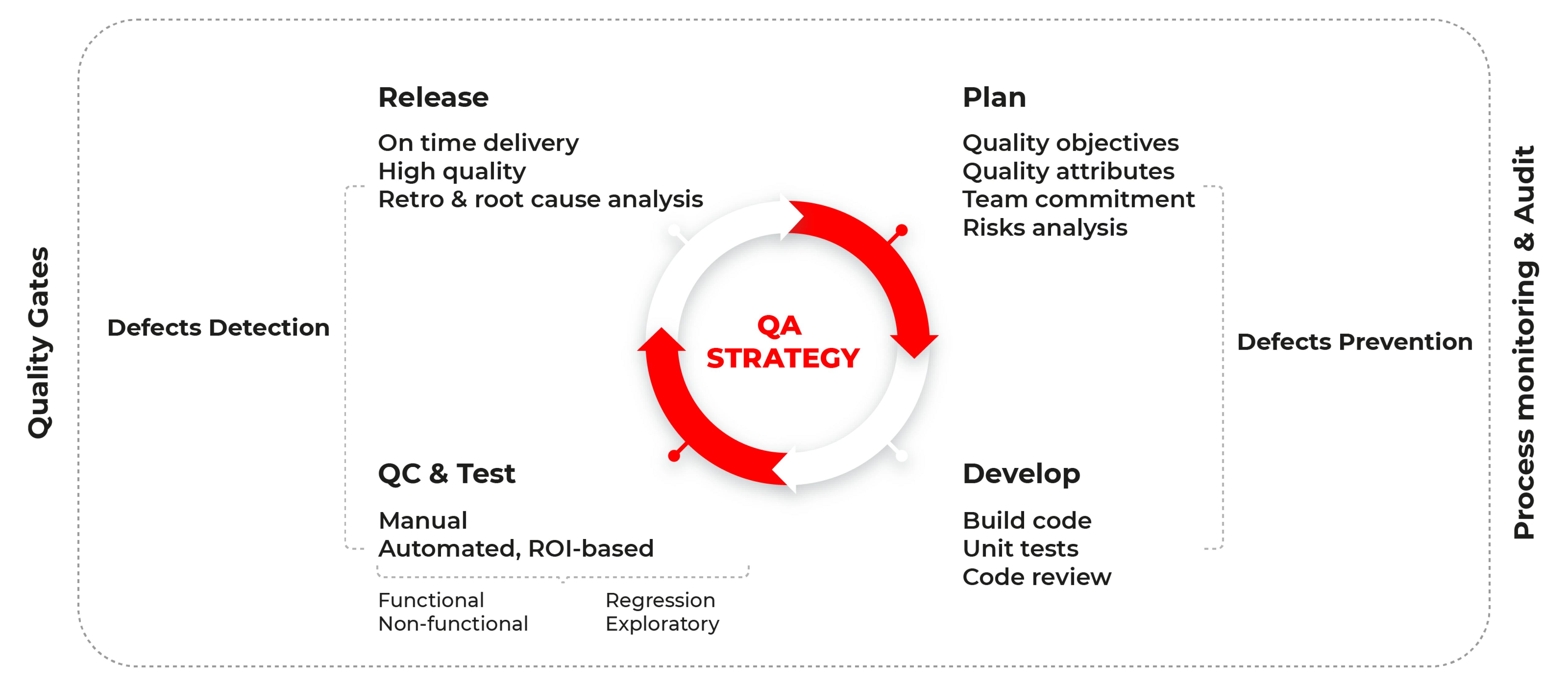 QA strategy parts