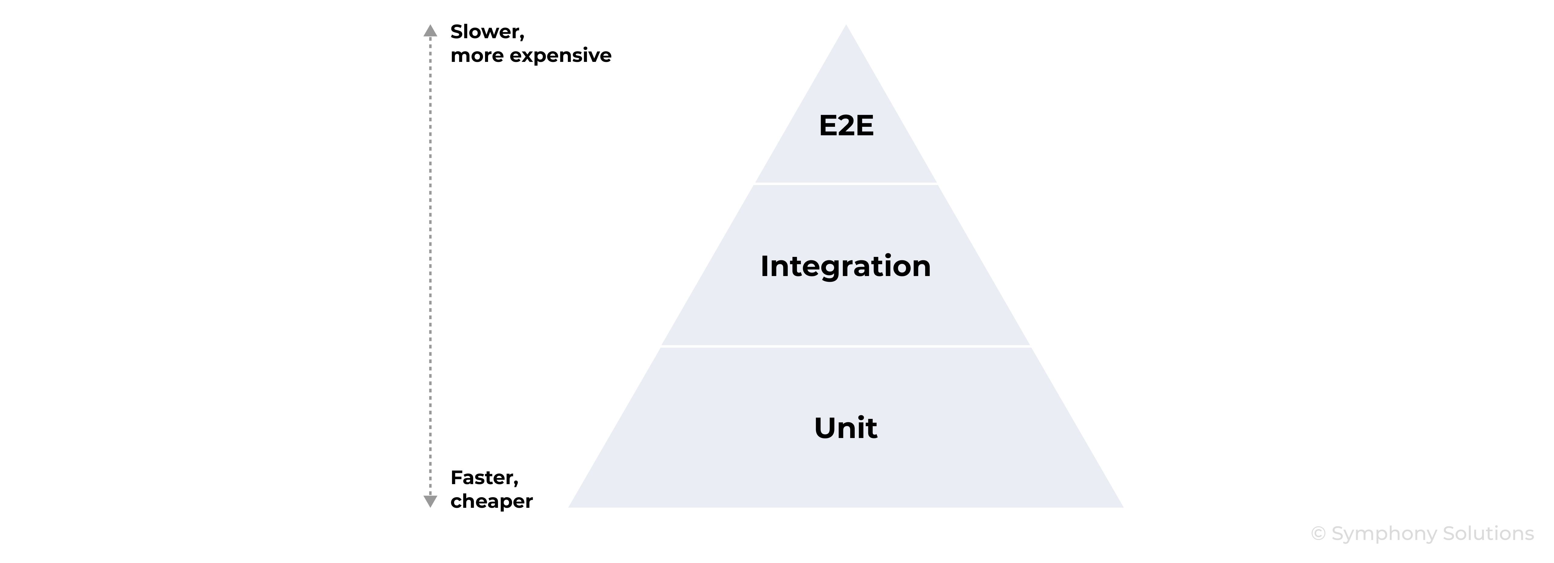 test automation pyramid concept