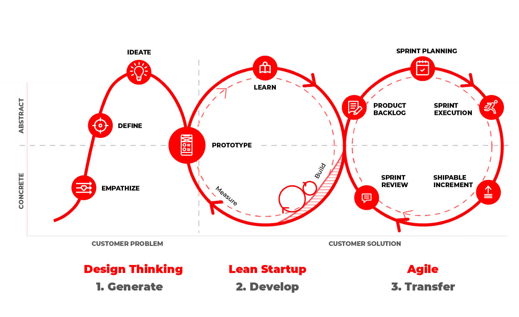 design thinking, lean and agile approaches in software development