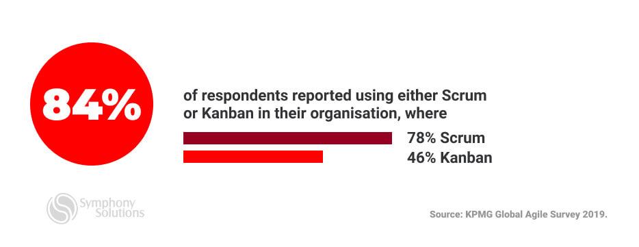 Scrum and Kanban methodologies usage in organisation