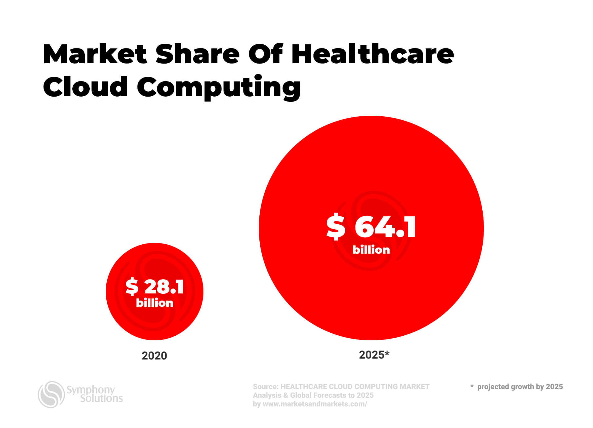 Market share of  cloud computing in healthcare
