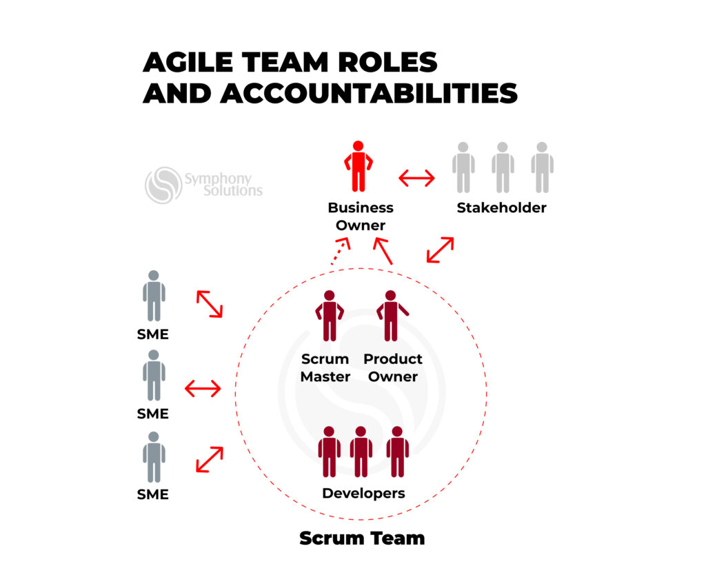 agile team roles and responsibilities