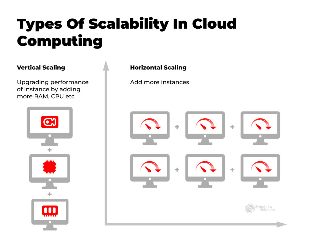 types of scalability in cloud computing