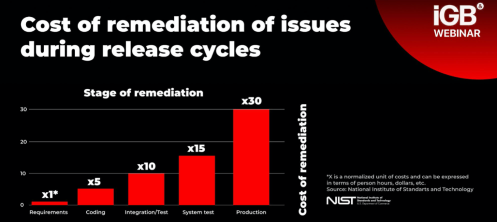 cost of remediation of issues during release