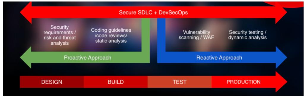 secure SDLC & DevOps