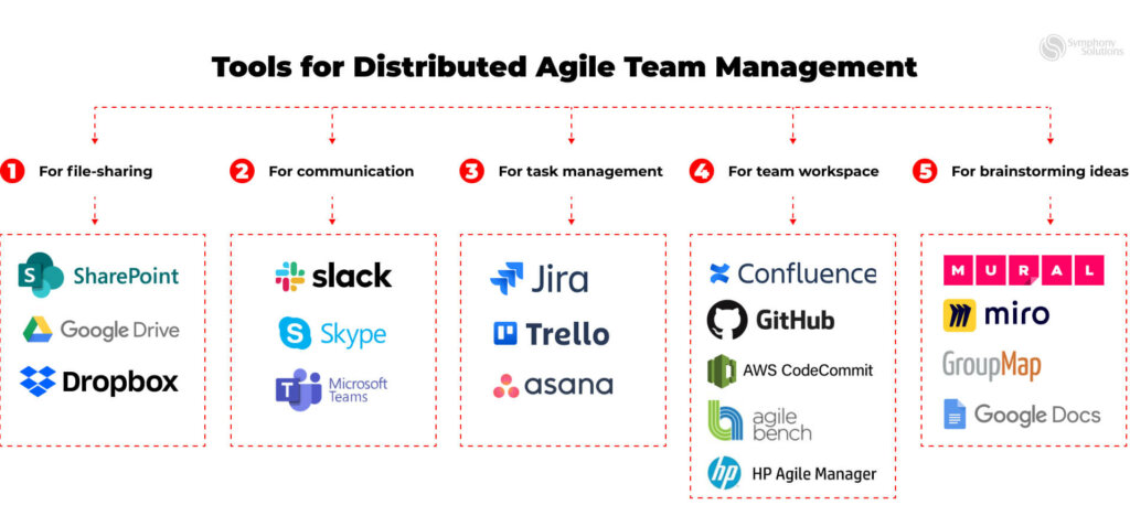 Tools for distributed Agile team management