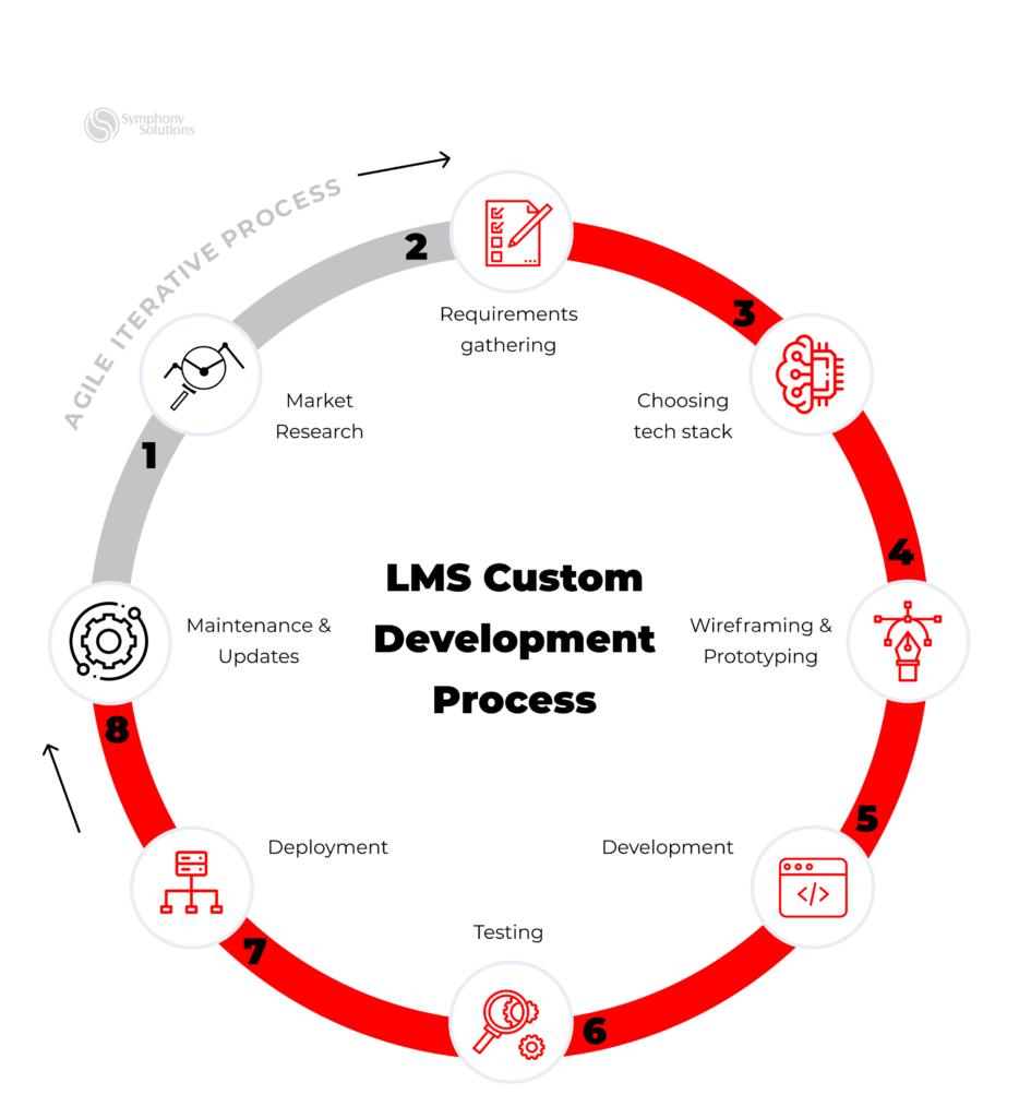 custom learning management software development process