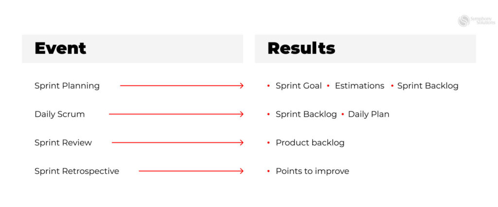 Agile events and activities and goals
