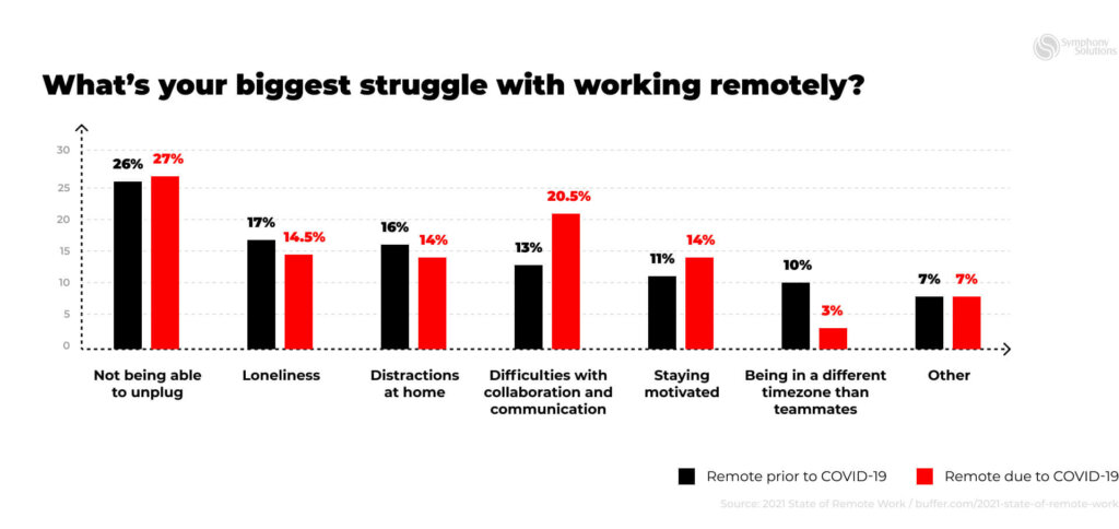 working remotely challenges statistics as of 2021