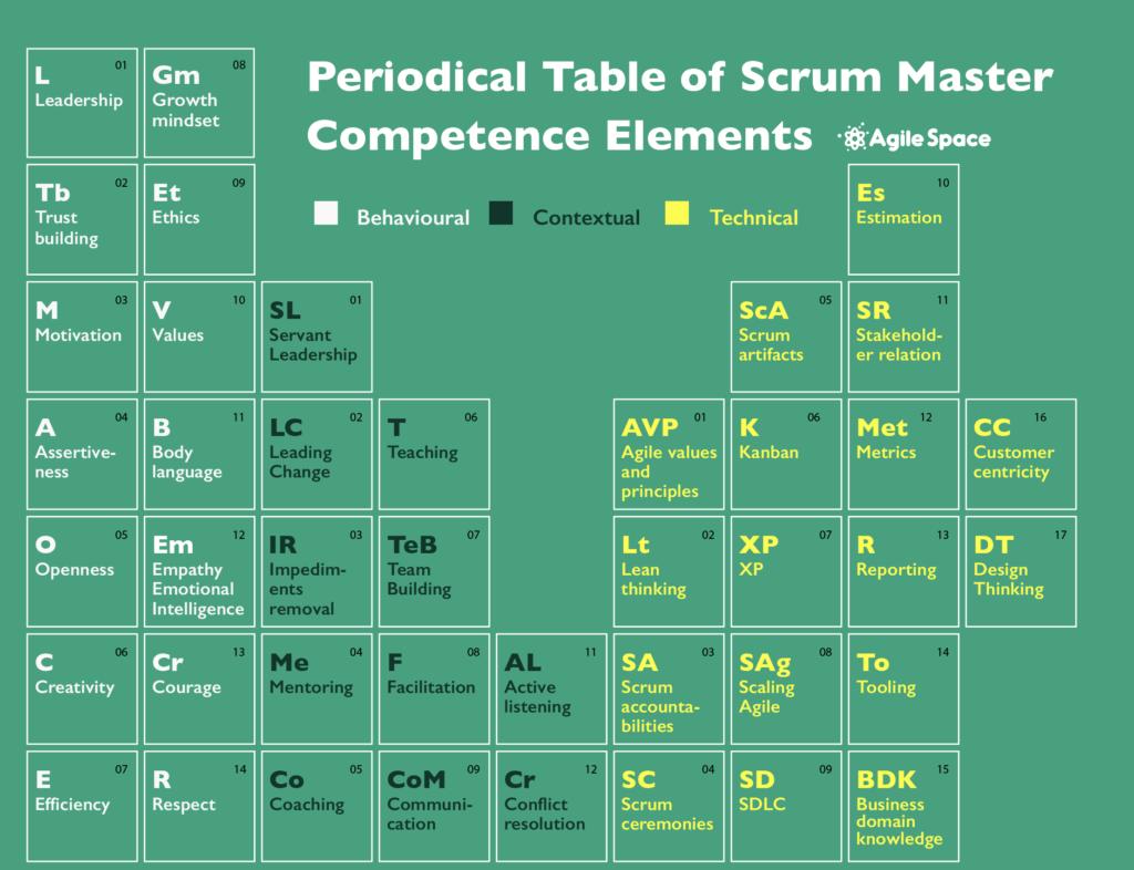 scrum master skills and competencies