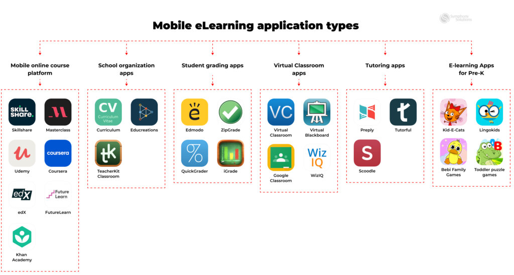 mobile eLearning application types with examples