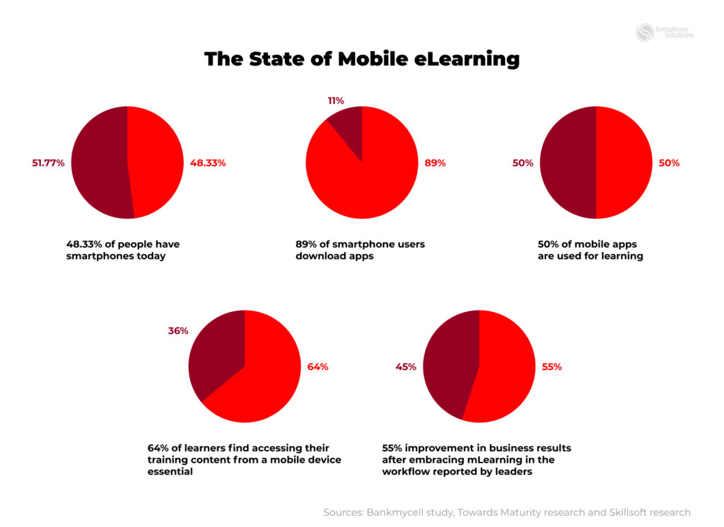 the state of mobile learning for 2021