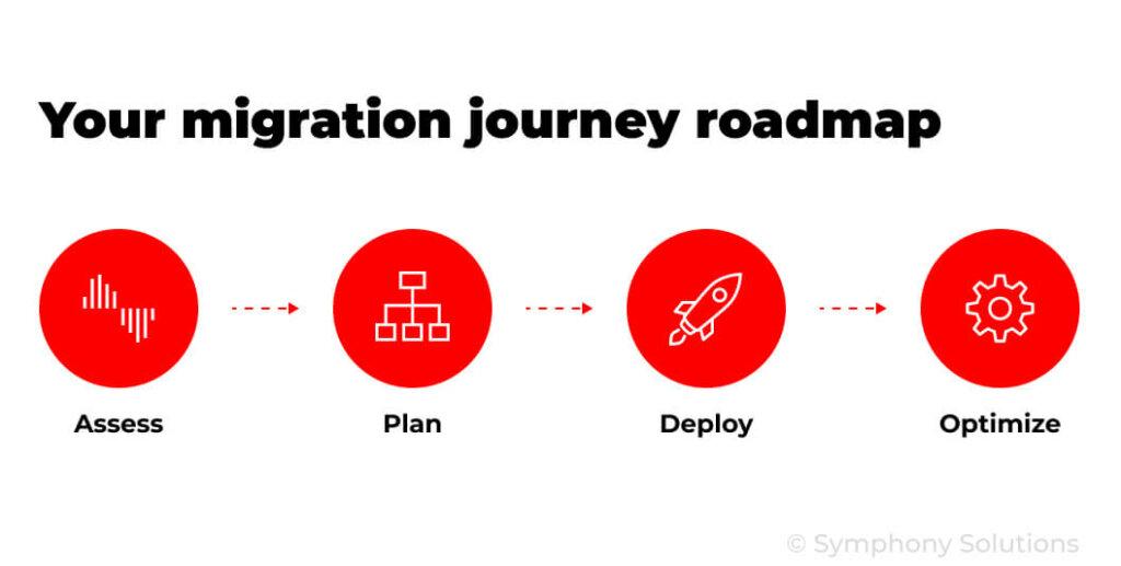cloud migration journey roadmap